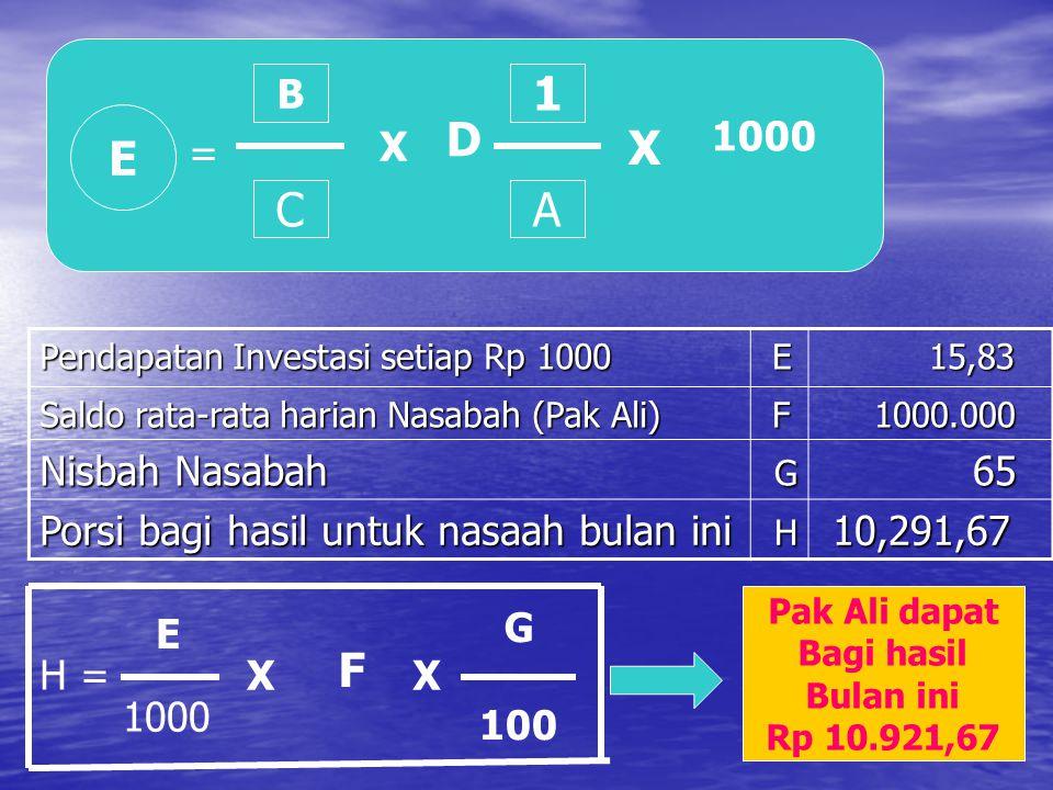 E = B C X A 1 D X 1000 Pendapatan Investasi setiap Rp 1000 E 15,83 15,83 Saldo rata-rata harian Nasabah (Pak Ali) F 1000.000 1000.000 Nisbah Nasabah G 65 65 Porsi bagi hasil untuk nasaah bulan ini H 10,291,67 10,291,67 H = E 1000 X F X G 100 Pak Ali dapat Bagi hasil Bulan ini Rp 10.921,67