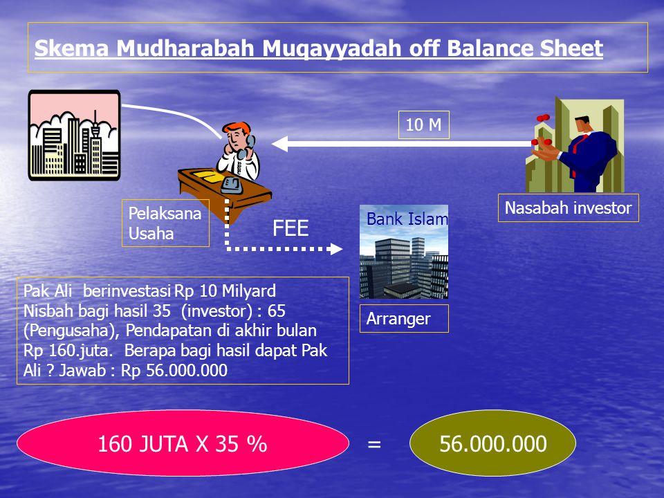 Skema Mudharabah Muqayyadah off Balance Sheet Bank Islam Nasabah investor Pelaksana Usaha Arranger Pak Ali berinvestasi Rp 10 Milyard Nisbah bagi hasil 35 (investor) : 65 (Pengusaha), Pendapatan di akhir bulan Rp 160.juta.