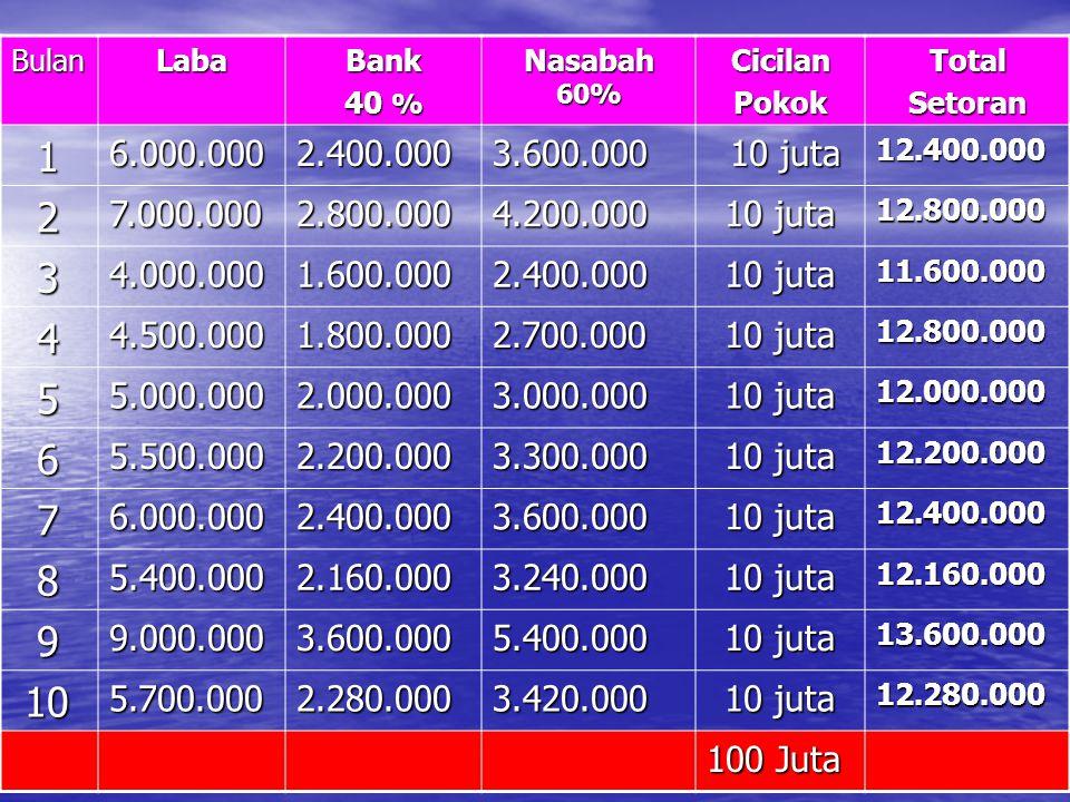 BulanLabaBank 40 % Nasabah 60% CicilanPokokTotalSetoran 16.000.0002.400.0003.600.000 10 juta 10 juta12.400.000 27.000.0002.800.0004.200.000 10 juta 12.800.000 34.000.0001.600.0002.400.000 11.600.000 44.500.0001.800.0002.700.000 12.800.000 55.000.0002.000.0003.000.000 12.000.000 65.500.0002.200.0003.300.000 12.200.000 76.000.0002.400.0003.600.000 12.400.000 85.400.0002.160.0003.240.000 12.160.000 99.000.0003.600.0005.400.000 13.600.000 10 105.700.0002.280.0003.420.000 10 juta 12.280.000 100 Juta