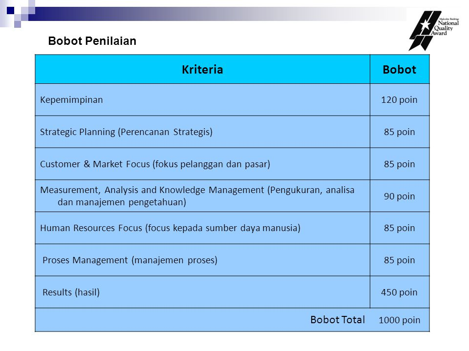 KriteriaBobot Kepemimpinan120 poin Strategic Planning (Perencanan Strategis)85 poin Customer & Market Focus (fokus pelanggan dan pasar)85 poin Measure