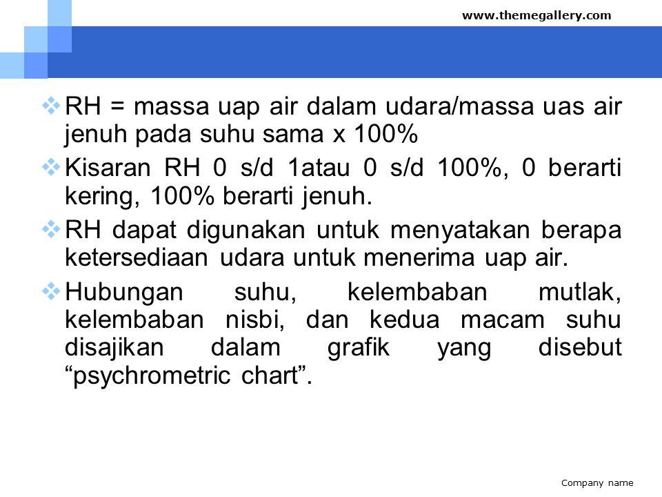  RH = massa uap air dalam udara/massa uas air jenuh pada suhu sama x 100%  Kisaran RH 0 s/d 1atau 0 s/d 100%, 0 berarti kering, 100% berarti jenuh.