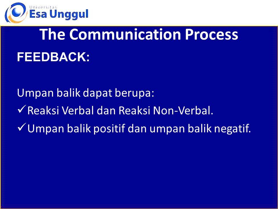The Communication Process FEEDBACK: Umpan balik dapat berupa: Reaksi Verbal dan Reaksi Non-Verbal. Umpan balik positif dan umpan balik negatif.