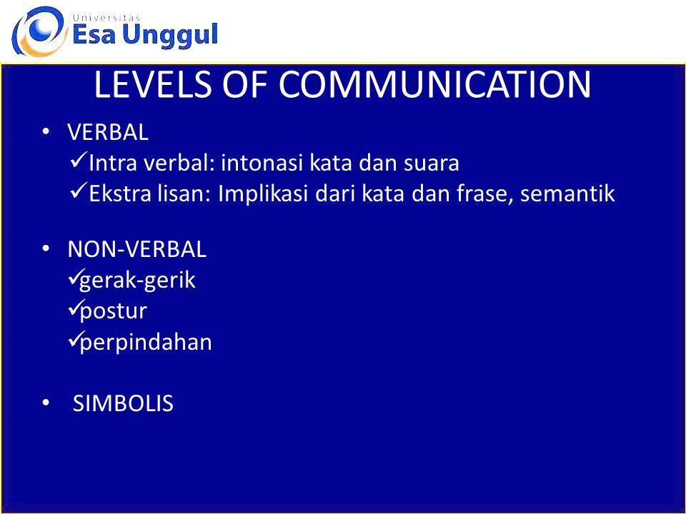 LEVELS OF COMMUNICATION VERBAL Intra verbal: intonasi kata dan suara Ekstra lisan: Implikasi dari kata dan frase, semantik NON-VERBAL gerak-gerik postur perpindahan SIMBOLIS