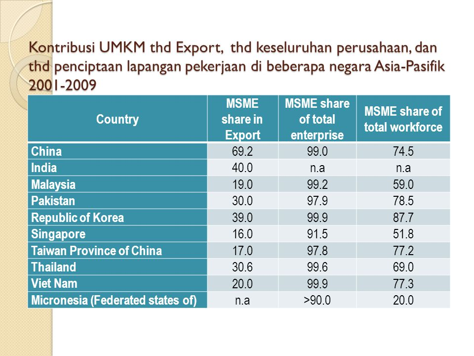 Kontribusi UMKM thd Export, thd keseluruhan perusahaan, dan thd penciptaan lapangan pekerjaan di beberapa negara Asia-Pasifik 2001-2009 Country MSME share in Export MSME share of total enterprise MSME share of total workforce China 69.299.074.5 India 40.0n.a Malaysia 19.099.259.0 Pakistan 30.097.978.5 Republic of Korea 39.099.987.7 Singapore 16.091.551.8 Taiwan Province of China 17.097.877.2 Thailand 30.699.669.0 Viet Nam 20.099.977.3 Micronesia (Federated states of) n.a>90.020.0