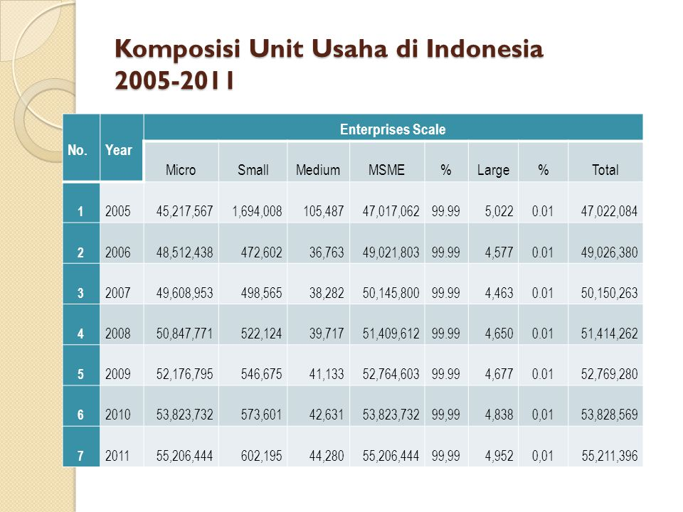 Komposisi Unit Usaha di Indonesia 2005-2011 No.Year Enterprises Scale MicroSmallMediumMSME%Large%Total 1 200545,217,5671,694,008105,48747,017,06299.99
