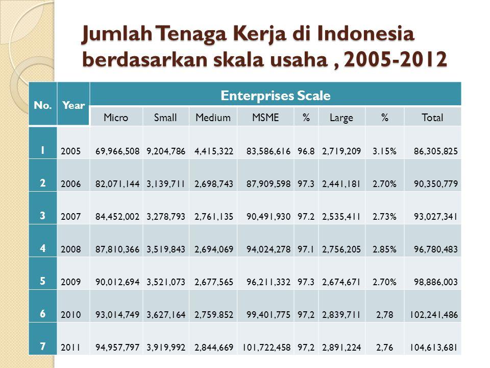 Jumlah Tenaga Kerja di Indonesia berdasarkan skala usaha, 2005-2012 No.Year Enterprises Scale MicroSmallMediumMSME%Large%Total 1 200569,966,5089,204,7