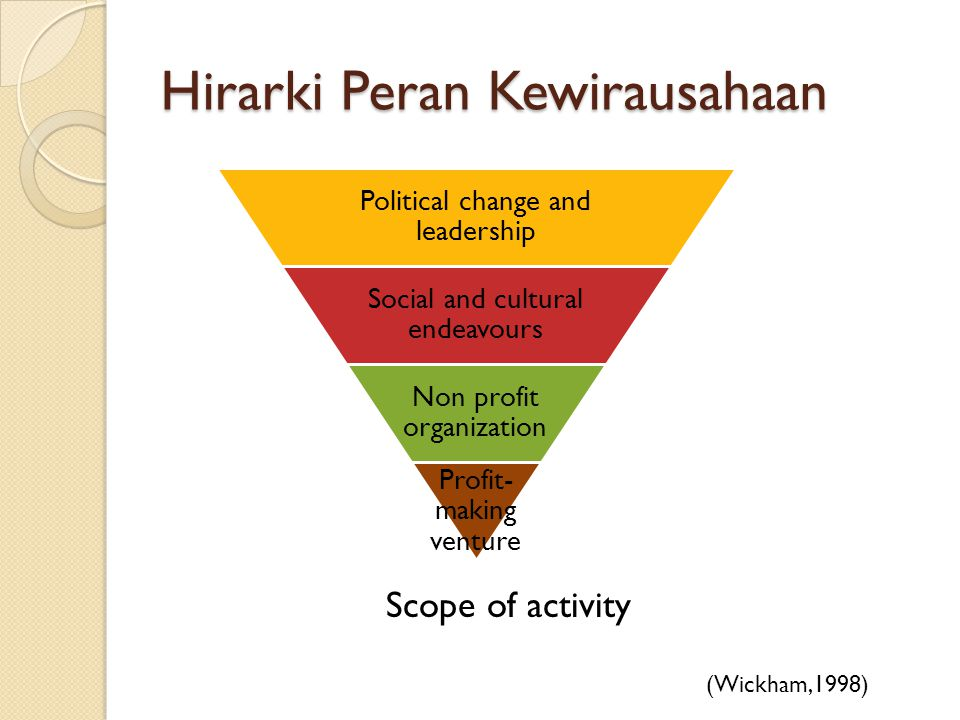 Hirarki Peran Kewirausahaan Political change and leadership Social and cultural endeavours Non profit organization Profit- making venture (Wickham,1998) Scope of activity