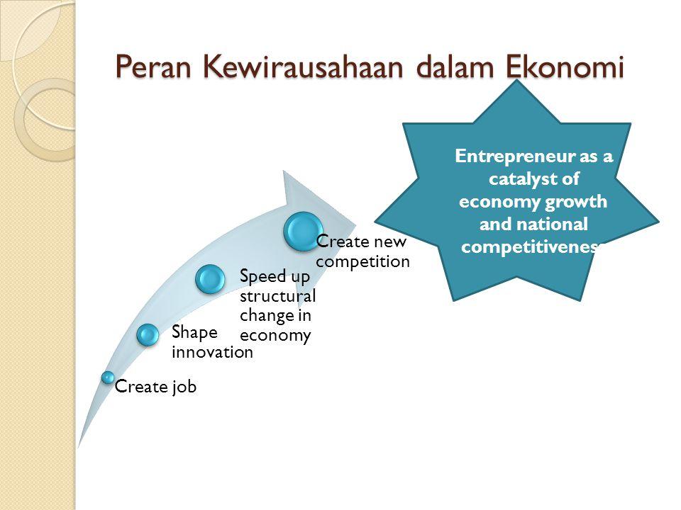 Jumlah Tenaga Kerja di Indonesia berdasarkan skala usaha, 2005-2012 No.Year Enterprises Scale MicroSmallMediumMSME%Large%Total 1 200569,966,5089,204,7864,415,32283,586,61696.82,719,2093.15%86,305,825 2 200682,071,1443,139,7112,698,74387,909,59897.32,441,1812.70%90,350,779 3 200784,452,0023,278,7932,761,13590,491,93097.22,535,4112.73%93,027,341 4 200887,810,3663,519,8432,694,06994,024,27897.12,756,2052.85%96,780,483 5 200990,012,6943,521,0732,677,56596,211,33297.32,674,6712.70%98,886,003 6 201093,014,7493,627,1642,759.85299,401,77597,22,839,7112,78102,241,486 7 201194,957,7973,919,9922,844,669101,722,45897,22,891,2242,76104,613,681