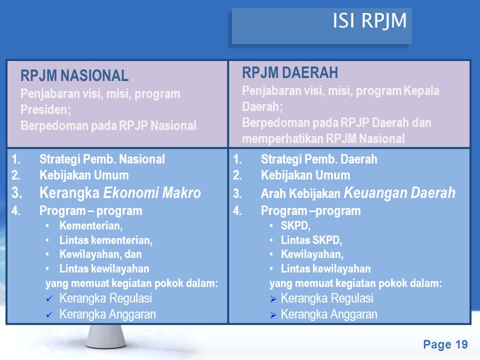 Free Powerpoint Templates Page 20 ISI RENSTRA-KL & RENSTRA-SKPD Renstra-KL Berpedoman pada RPJM Nasional Renstra-SKPD Berpedoman pada RPJM Daerah Isi: 1.