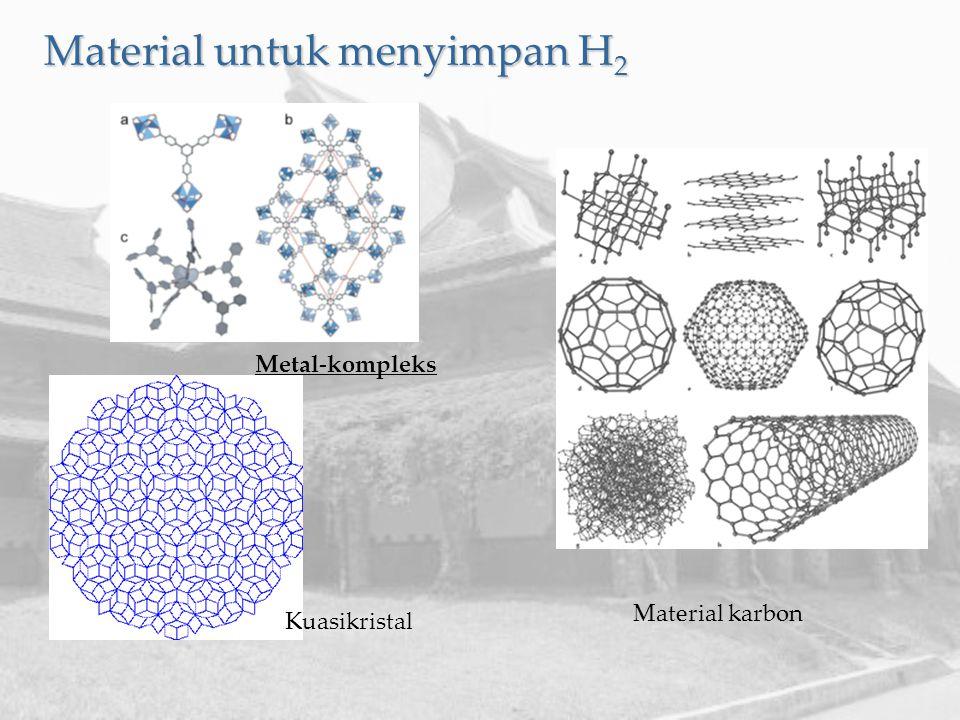 Material untuk menyimpan H 2 Metal-kompleks Kuasikristal Material karbon
