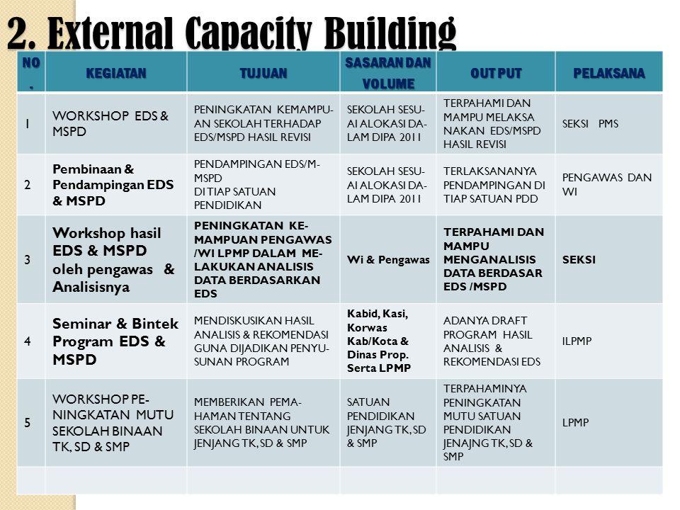 2. External Capacity Building NO.