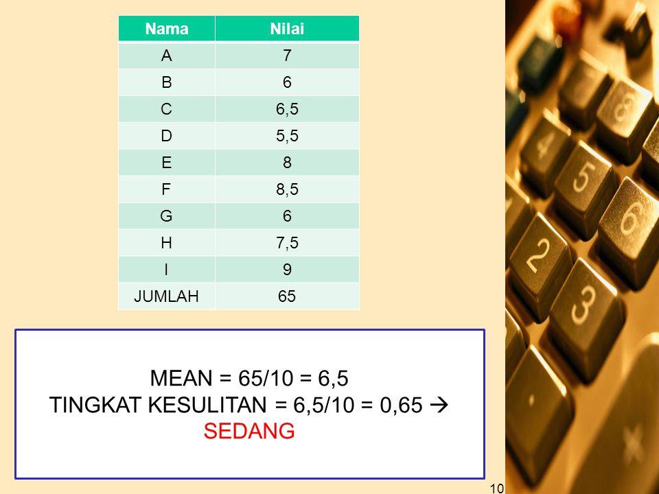 NamaNilai A7 B6 C6,5 D5,5 E8 F8,5 G6 H7,5 I9 JUMLAH65 10 MEAN = 65/10 = 6,5 TINGKAT KESULITAN = 6,5/10 = 0,65  SEDANG