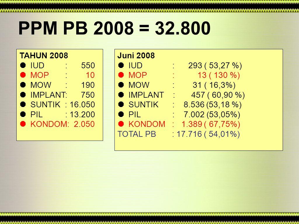PPM PB 2008 = 32.800 TAHUN 2008  IUD : 550  MOP : 10  MOW : 190  IMPLANT: 750  SUNTIK : 16.050  PIL : 13.200  KONDOM: 2.050 Juni 2008  IUD : 293 ( 53,27 %)  MOP : 13 ( 130 %)  MOW : 31 ( 16,3%)  IMPLANT : 457 ( 60,90 %)  SUNTIK : 8.536 (53,18 %)  PIL : 7.002 (53,05%)  KONDOM : 1.389 ( 67,75%) TOTAL PB : 17.716 ( 54,01%)