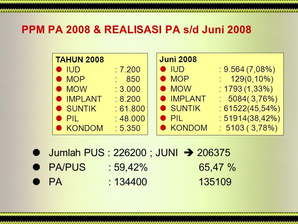 PIK-KRR  Jumlah Kecamatan: 52  Jumlah PIK 2008: 50  % PIK thd Kecamatan: 96%  Pencapaian Juni : 25(50%)