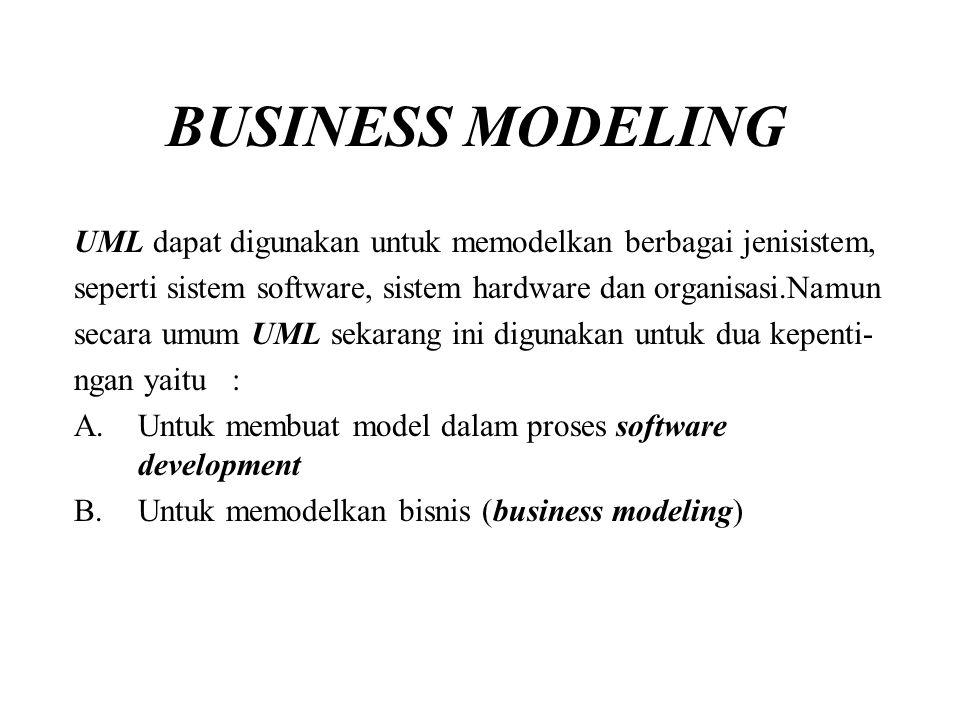 KONSEP DASAR DALAM BUSINESS MODELLING Dalam dunia bisnis dan industri, terdapat banyak sistem manu al dan otomatis yang munculsecara reguler.