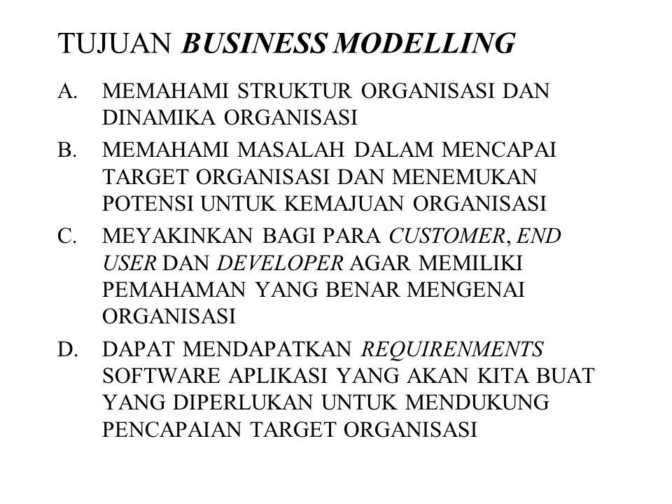 Elemen Dalam Business Modelling a.Business Actor b.