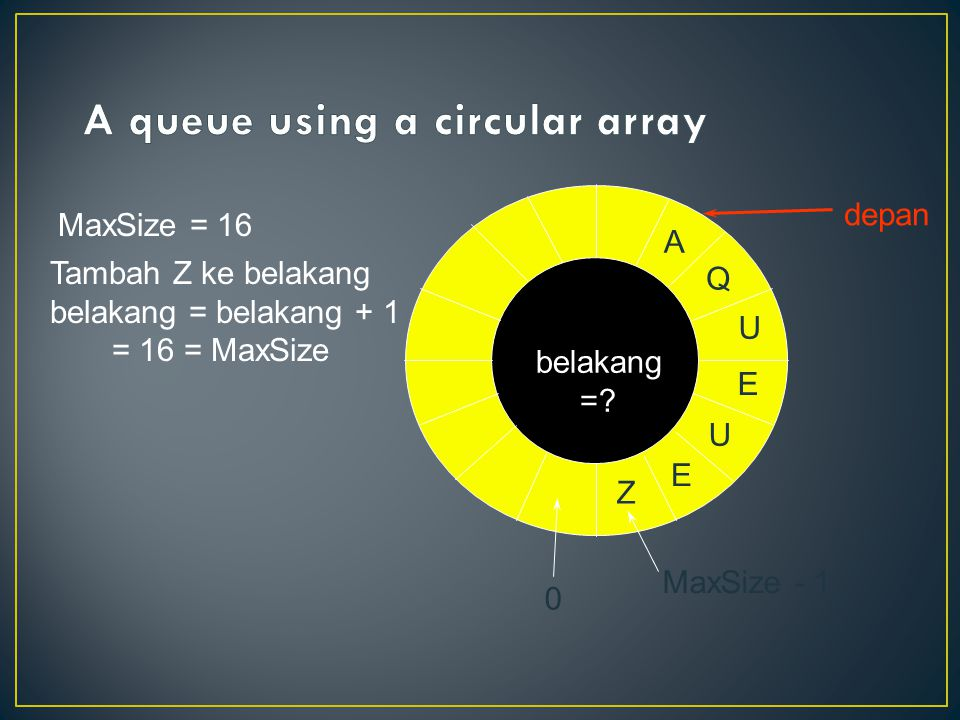 Tambah Z ke belakang belakang = belakang + 1 = 16 = MaxSize MaxSize - 1 belakang =? depan 0 E U E U Q A Z MaxSize = 16