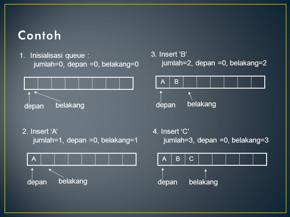 1.Inisialisasi queue : jumlah=0, depan =0, belakang=0 depan belakang A 2. Insert 'A' jumlah=1, depan =0, belakang=1 depan belakang BA 3. Insert 'B' ju
