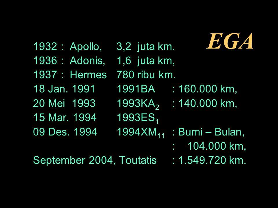EGA 1932: Apollo,3,2 juta km.1936: Adonis,1,6 juta km, 1937: Hermes780 ribu km.