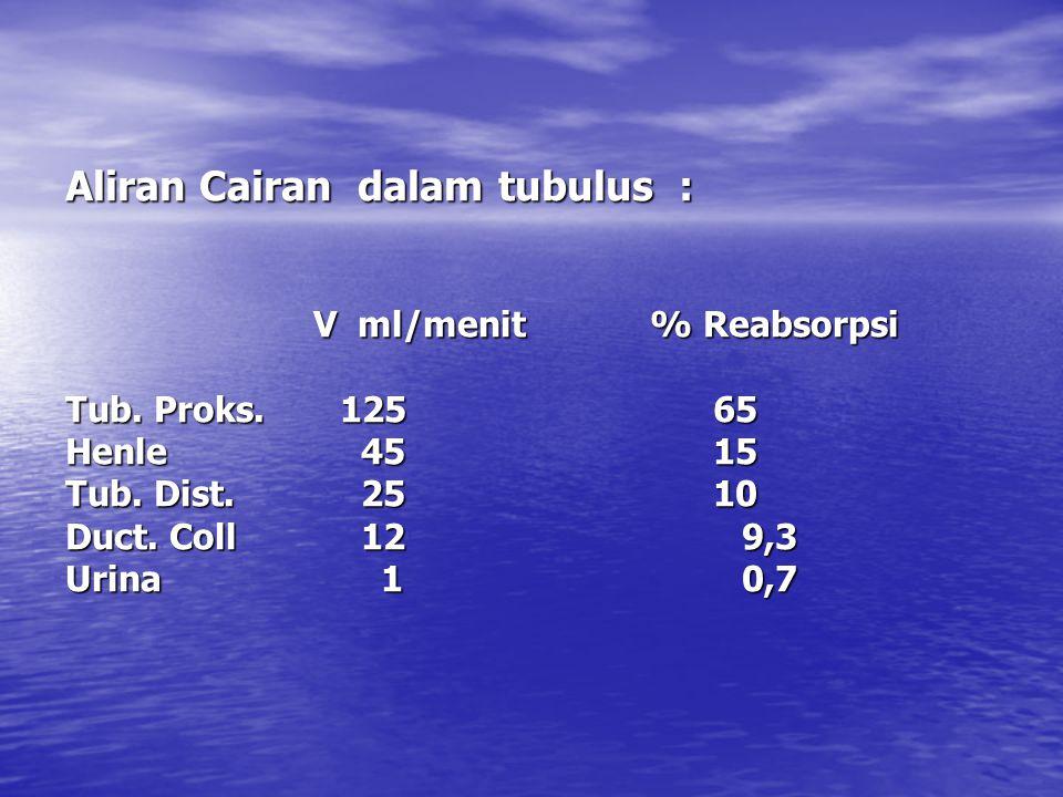 Aliran Cairan dalam tubulus : V ml/menit % Reabsorpsi V ml/menit % Reabsorpsi Tub.