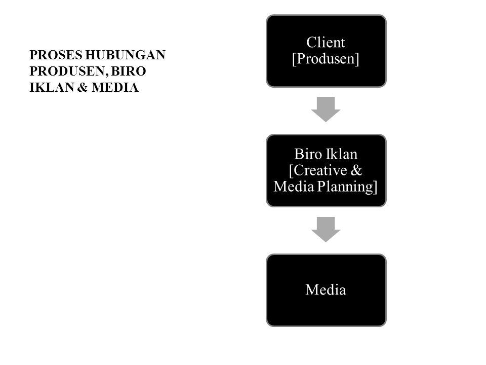 PROSES HUBUNGAN PARTIAL Client [Produsen] Biro Iklan [Creative] Biro Media Planner [Media Placement] Media