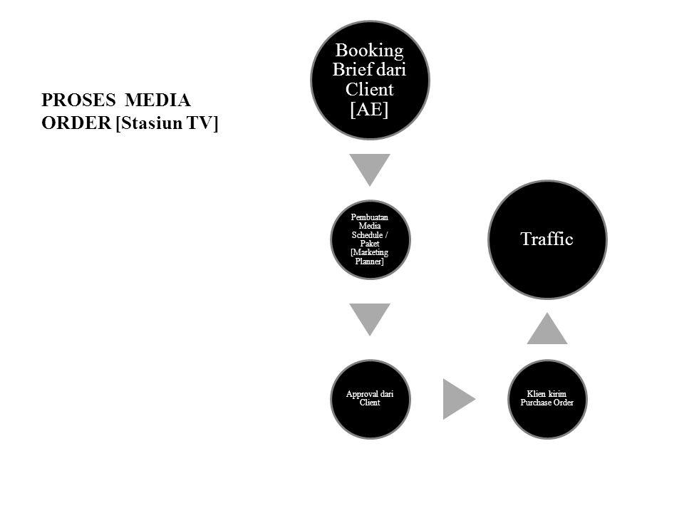 PROSES MEDIA ORDER [Stasiun TV] Booking Brief dari Client [AE] Pembuatan Media Schedule / Paket [Marketing Planner] Approval dari Client Klien kirim Purchase Order Traffic