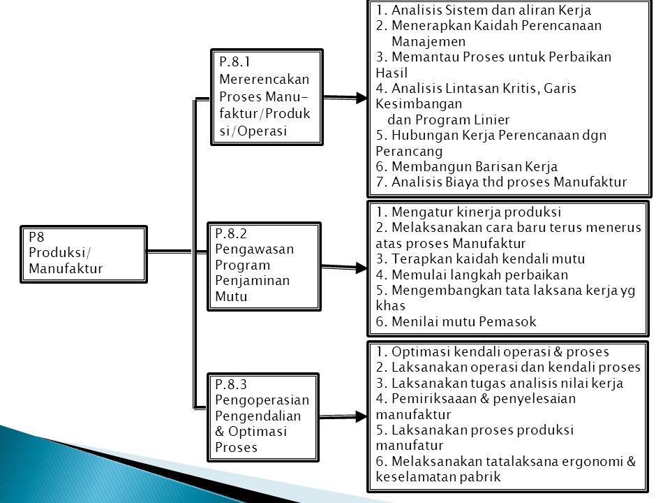 P7 Konsultansi Rekayasa, Konstruksi & Instalasi P.7.4 Pengelolaan Kerja Lapangan P.7.5 Pekerjaan Uji Kinerja & Comissioning 1. Tugas Pengelolaan Kerja