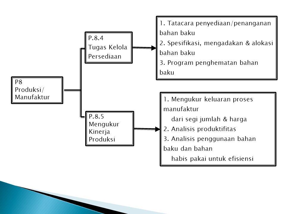 P8 Produksi/ Manufaktur P.8.2 Pengawasan Program Penjaminan Mutu P.8.3 Pengoperasian Pengendalian & Optimasi Proses 1. Mengatur kinerja produksi 2. Me