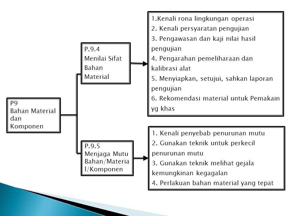 P9 Bahan Material dan Komponen P.9.2 Sumber Bahan Baku pengadaan komponen P.9.1 Kebutuhan dan Penggunaan Bahan Material 1. Kenali ciri-ciri kel. bahan