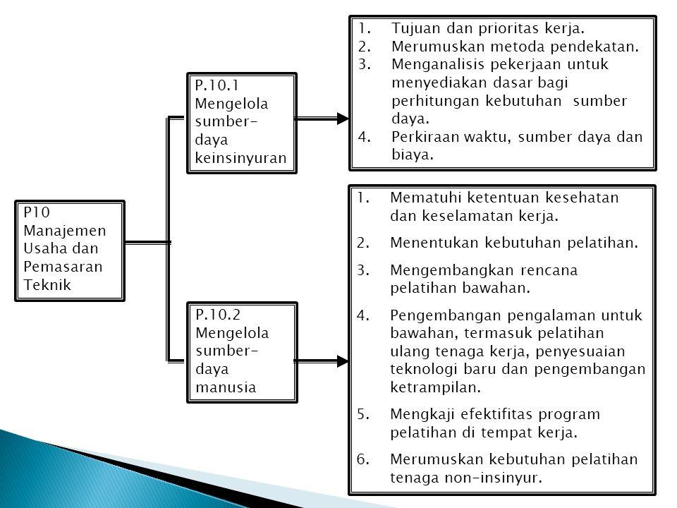 P9 Bahan Material dan Komponen P.9.5 Menjaga Mutu Bahan/Materia l/Komponen P.9.4 Menilai Sifat Bahan Material 1.Kenali rona lingkungan operasi 2. Kena