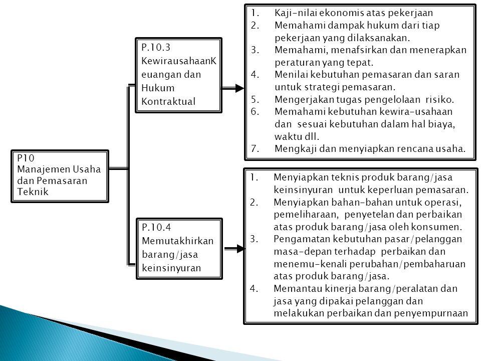 P10 Manajemen Usaha dan Pemasaran Teknik P.10.1 Mengelola sumber- daya keinsinyuran 1.Tujuan dan prioritas kerja. 2.Merumuskan metoda pendekatan. 3.Me