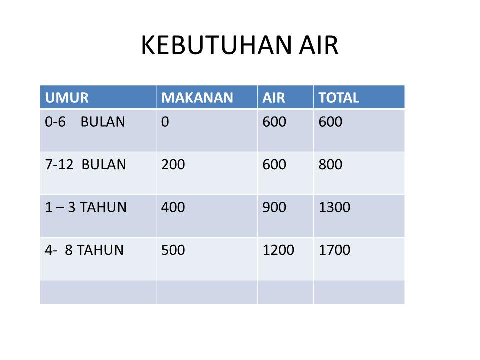 KEBUTUHAN AIR UMURMAKANANAIRTOTAL 0-6 BULAN0600 7-12 BULAN200600800 1 – 3 TAHUN4009001300 4- 8 TAHUN50012001700
