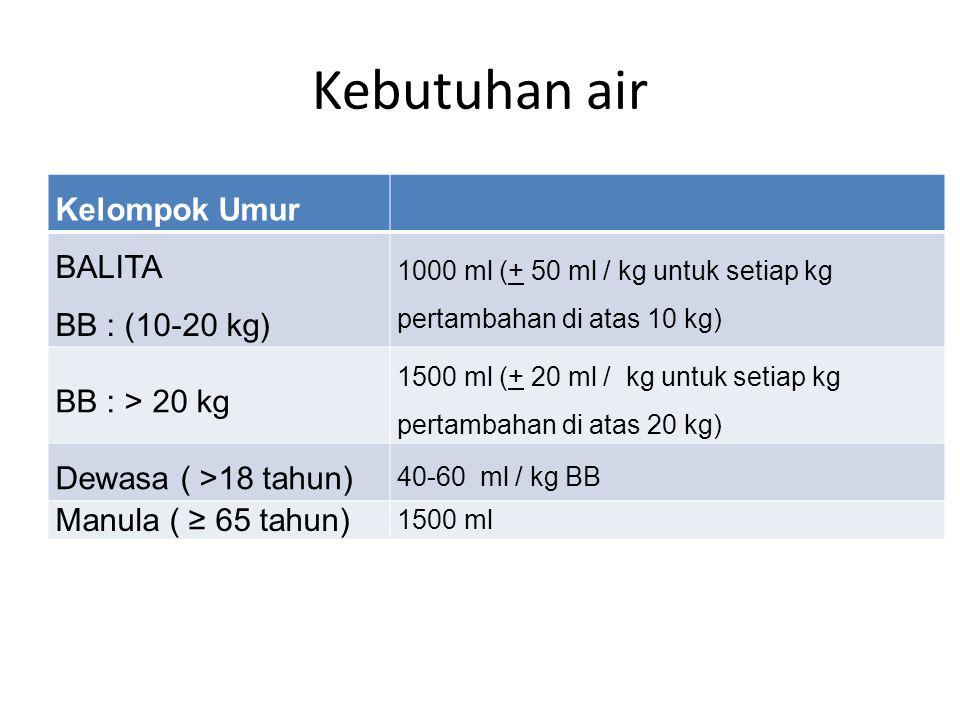 Kebutuhan air Kelompok Umur BALITA BB : (10-20 kg) 1000 ml (+ 50 ml / kg untuk setiap kg pertambahan di atas 10 kg) BB : > 20 kg 1500 ml (+ 20 ml / kg untuk setiap kg pertambahan di atas 20 kg) Dewasa ( >18 tahun) 40-60 ml / kg BB Manula ( ≥ 65 tahun) 1500 ml