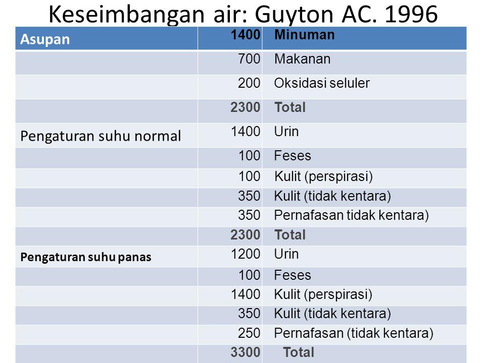Keseimbangan air: Guyton AC.