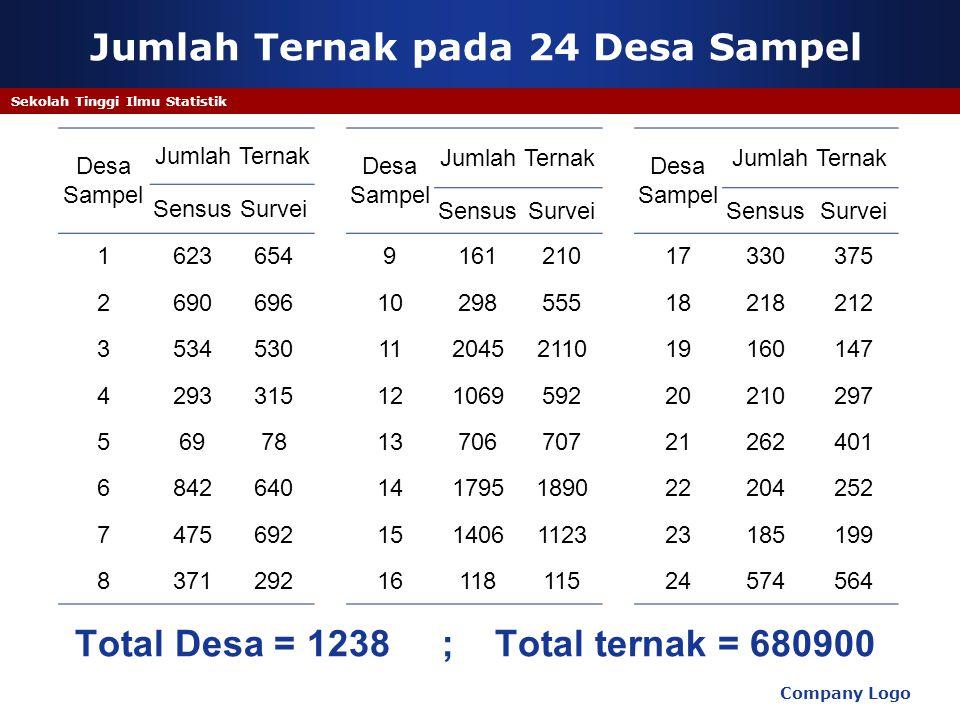 Company Logo Sekolah Tinggi Ilmu Statistik Jumlah Ternak pada 24 Desa Sampel Desa Sampel Jumlah Ternak Desa Sampel Jumlah Ternak Desa Sampel Jumlah Te