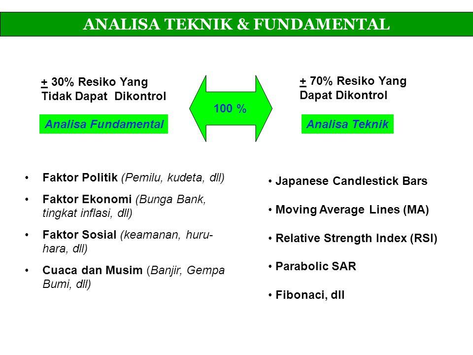 ANALISA TEKNIK & FUNDAMENTAL Analisa FundamentalAnalisa Teknik Faktor Politik (Pemilu, kudeta, dll) Faktor Ekonomi (Bunga Bank, tingkat inflasi, dll)