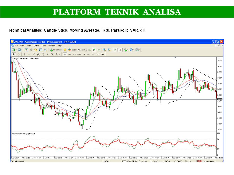 Technical Analisis: Candle Stick, Moving Average, RSI, Parabolic SAR, dll. PLATFORM TEKNIK ANALISA