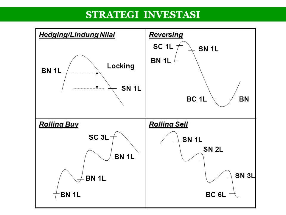 STRATEGI INVESTASI Hedging/Lindung Nilai Reversing Rolling Buy Rolling Sell BN 1L SN 1L Locking BN 1L BN SN 1L BC 1L SC 1L BN 1L SC 3L BC 6L SN 1L SN