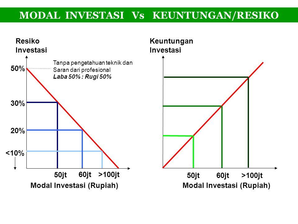 MODAL INVESTASI Vs KEUNTUNGAN/RESIKO Modal Investasi (Rupiah) <10% Resiko Investasi 50% 30% 20% 50jt 60jt>100jt Tanpa pengetahuan teknik dan Saran dar