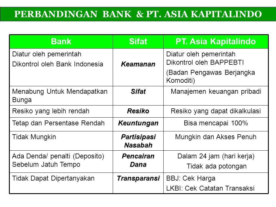 BankSifatPT. Asia Kapitalindo Diatur oleh pemerintah Dikontrol oleh Bank IndonesiaKeamanan Diatur oleh pemerintah Dikontrol oleh BAPPEBTI (Badan Penga