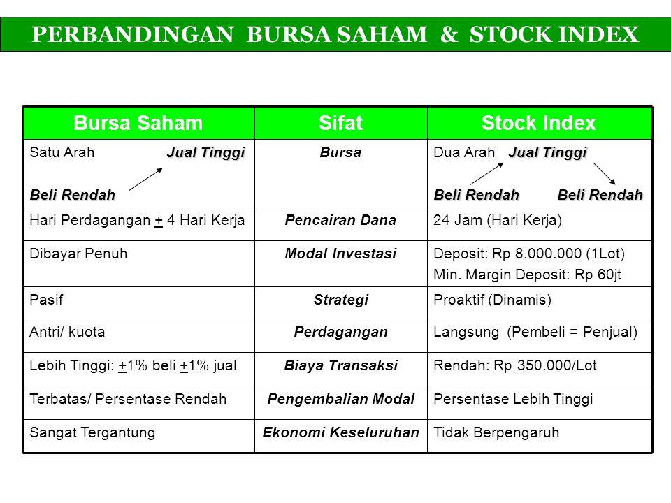 Bursa SahamSifatStock Index Jual Tinggi Satu Arah Jual Tinggi Beli Rendah Bursa Jual Tinggi Dua Arah Jual Tinggi Beli RendahBeli Rendah Beli Rendah Be