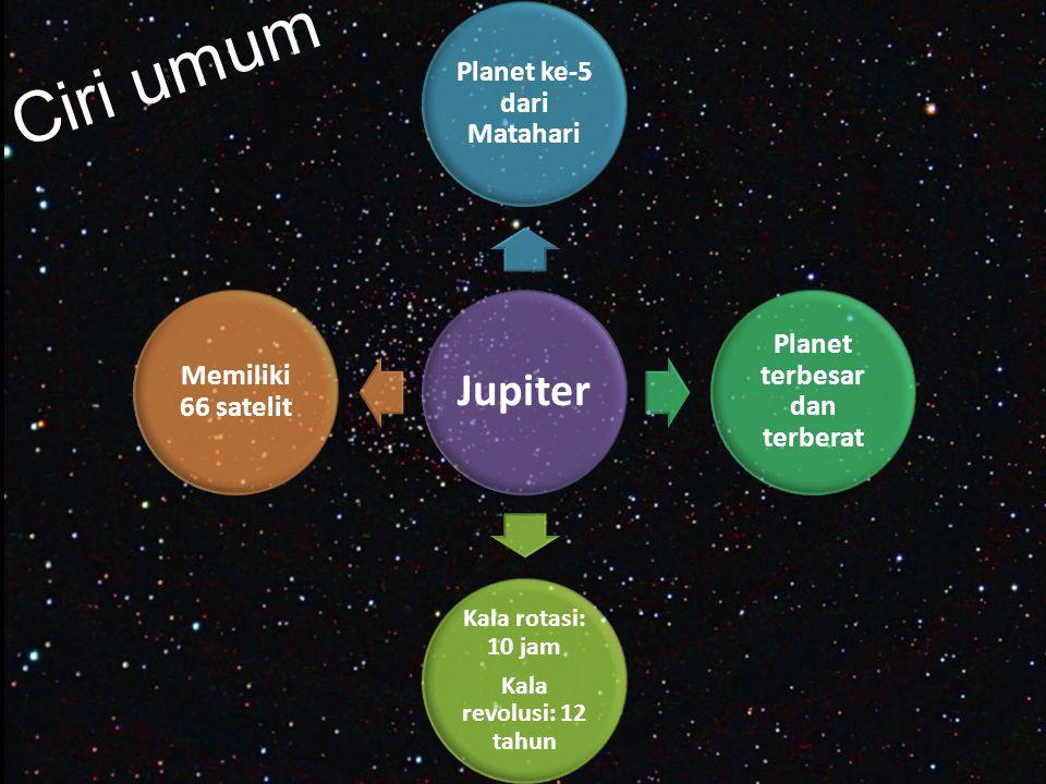 Ciri umum Jupiter Planet ke-5 dari Matahari Planet terbesar dan terberat Kala rotasi: 10 jam Kala revolusi: 12 tahun Memiliki 66 satelit
