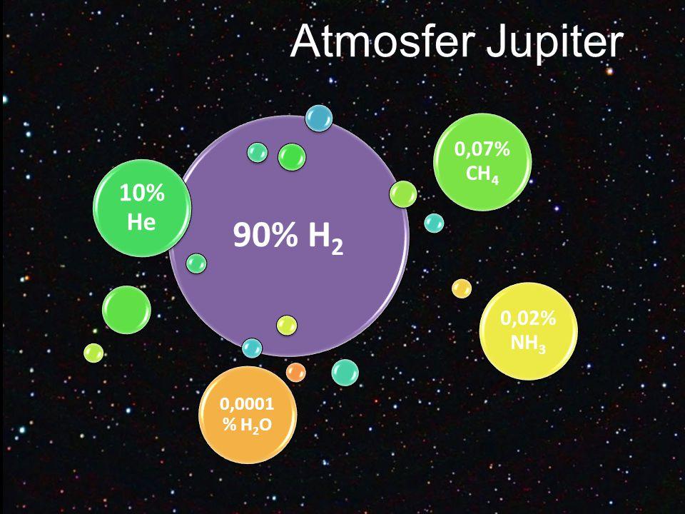 90% H2 10% He 0,07% CH4 0,02% NH3 0,0001 % H2O Atmosfer Jupiter