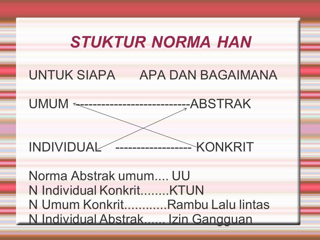 STUKTUR NORMA HAN UNTUK SIAPA APA DAN BAGAIMANA UMUM ---------------------------ABSTRAK INDIVIDUAL ------------------ KONKRIT Norma Abstrak umum.... U