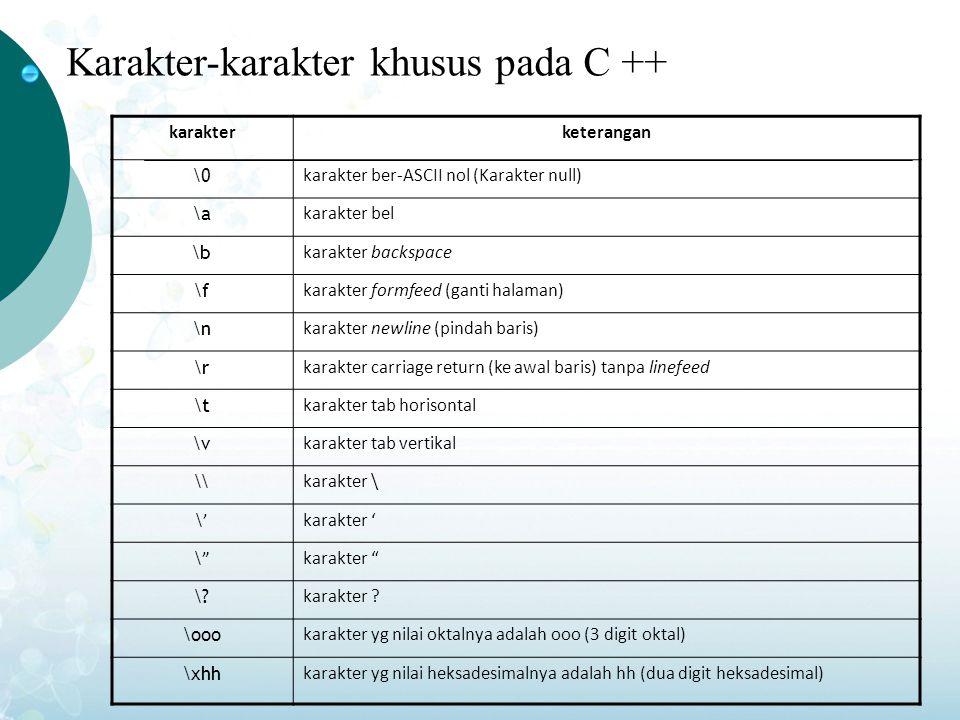Karakter-karakter khusus pada C ++ karakterketerangan \0 karakter ber-ASCII nol (Karakter null) \a karakter bel \b karakter backspace \f karakter formfeed (ganti halaman) \n karakter newline (pindah baris) \r karakter carriage return (ke awal baris) tanpa linefeed \t karakter tab horisontal \v karakter tab vertikal \\ karakter \ \'\'karakter ' \ \ karakter \.