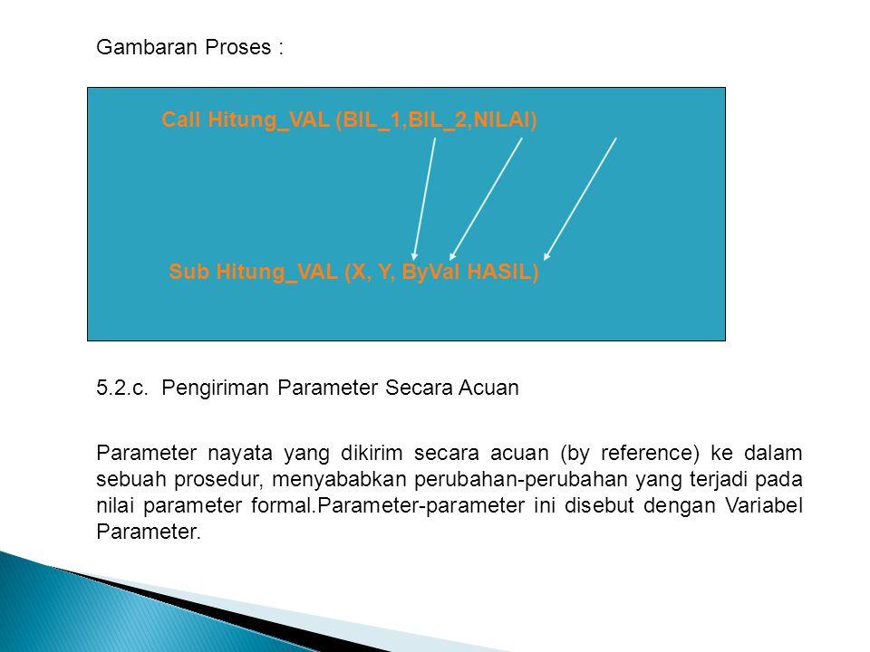 Gambaran Proses : Call Hitung_VAL (BIL_1,BIL_2,NILAI) Sub Hitung_VAL (X, Y, ByVal HASIL) 5.2.c. Pengiriman Parameter Secara Acuan Parameter nayata yan