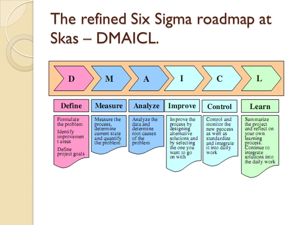 The refined Six Sigma roadmap at Skas – DMAICL.