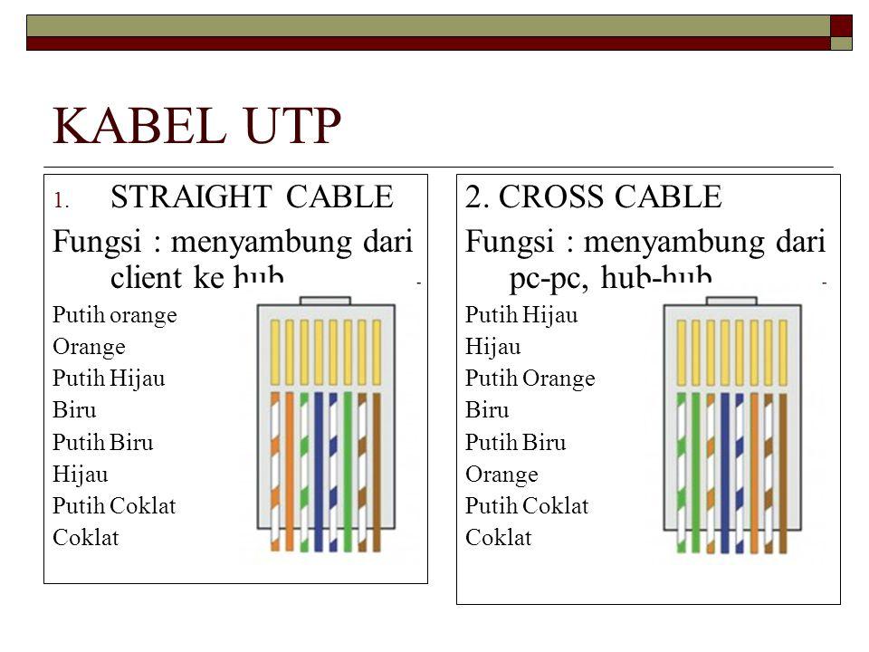 KABEL UTP 1. STRAIGHT CABLE Fungsi : menyambung dari client ke hub Putih orange Orange Putih Hijau Biru Putih Biru Hijau Putih Coklat Coklat 2. CROSS