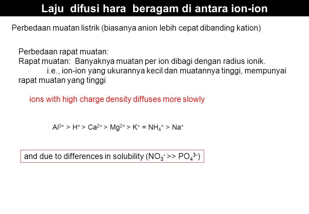 Laju difusi hara beragam di antara ion-ion and due to differences in solubility (NO 3 - >> PO 4 3- ) Perbedaan muatan listrik (biasanya anion lebih ce