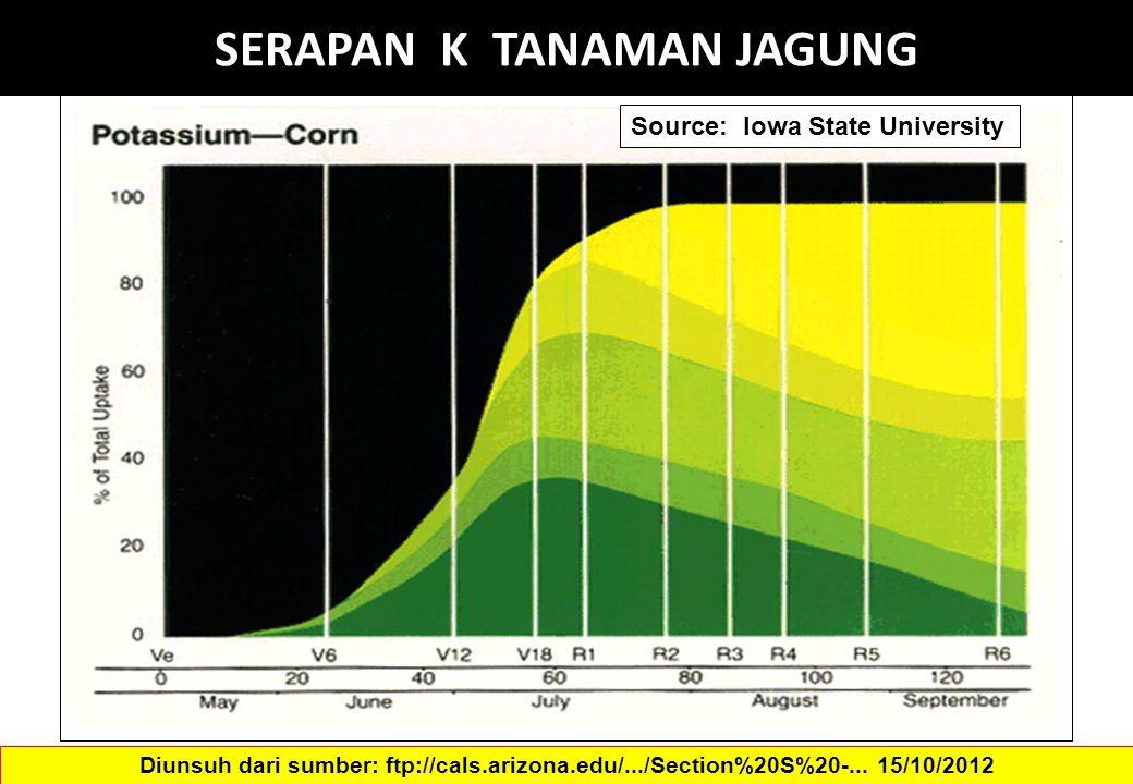 SERAPAN K TANAMAN JAGUNG Source: Iowa State University Diunsuh dari sumber: ftp://cals.arizona.edu/.../Section%20S%20-... 15/10/2012